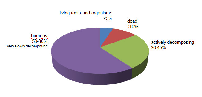 Topsoil Organic Matter